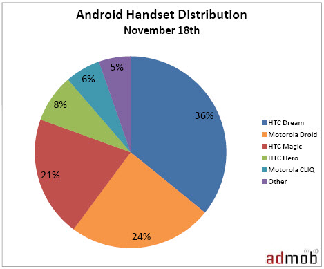 oct09-android-usage