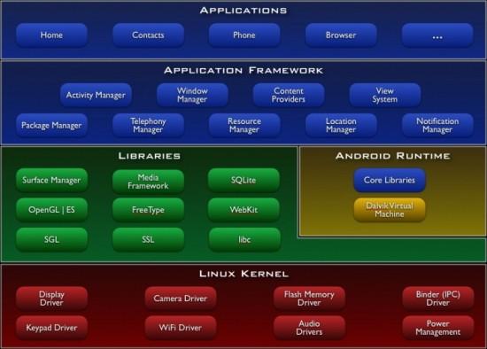 dalvik-system-architecture