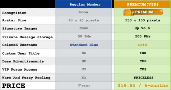 premium-chart