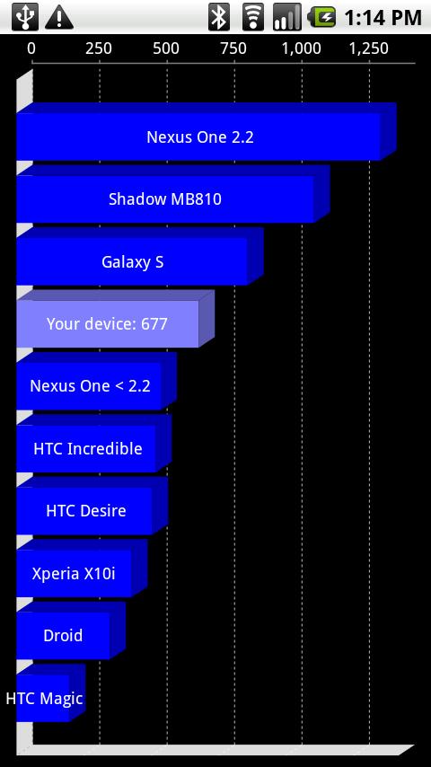 Motorolashadwobenchmarknexusone_thumb