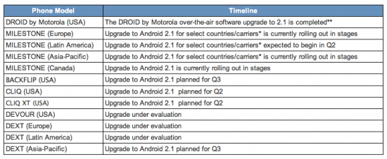 motorola-android-update-schedule