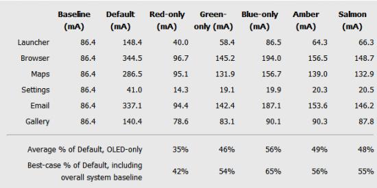 oled-display-power-usage
