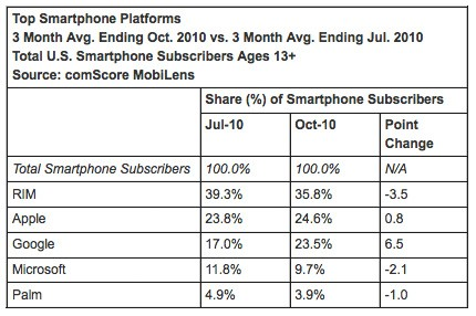 comscore-oct-smartphone-market
