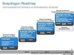 Qualcom_roadmap_2011Snaps