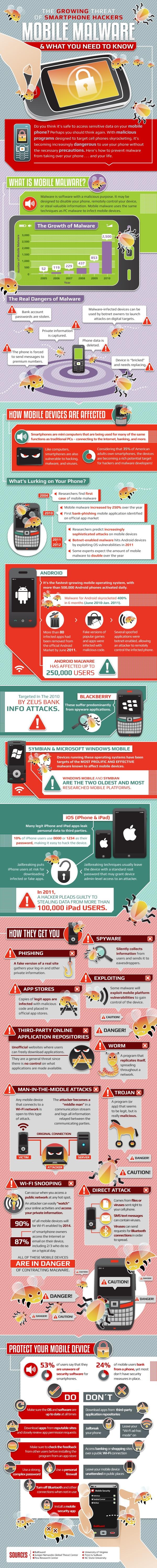 Phone Malware graphic