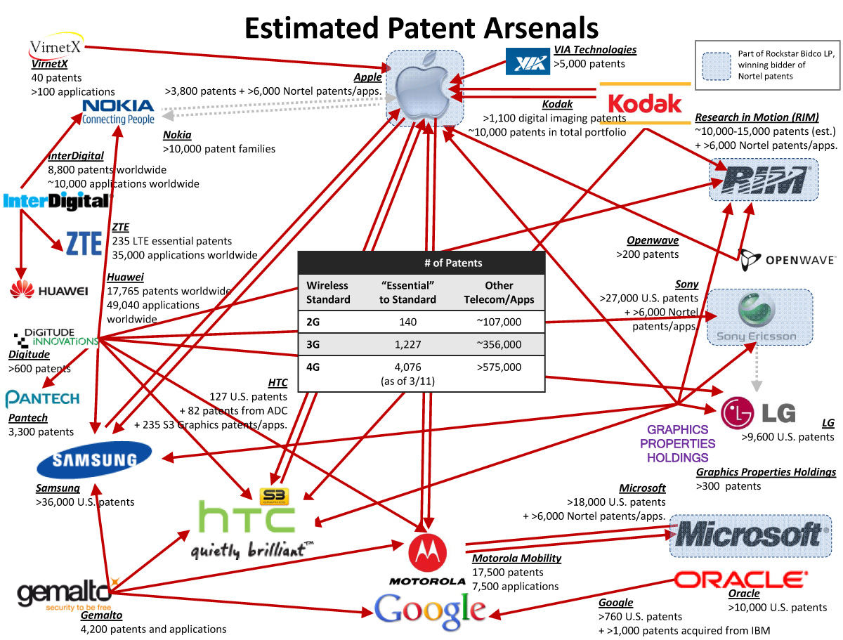 Infographic The Patent Wars Web