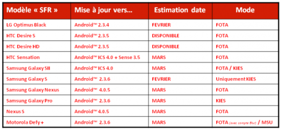 SFR ICS thumb1 550x255 France's SFR says Android 4.0.5 coming in March | Tech NEWS