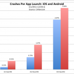 app-crashes bar graph