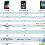 nexus 7 comparison chart