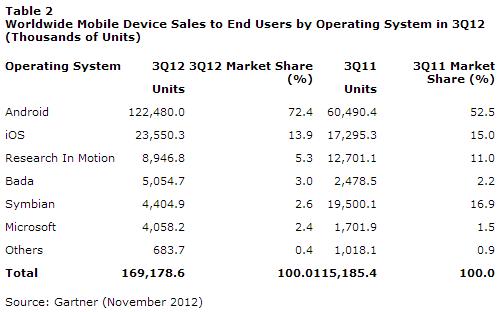 Vendite smartphone: Android nel Q3 domina con il 72.4%