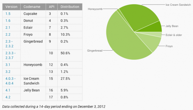 Android Distribution For December 2012, Jelly Bean Climbs to 6.7%