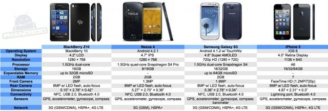 BlackBerry Z10 vs. Nexus 4 vs. Samsung Galaxy S3 vs. iPhone 5