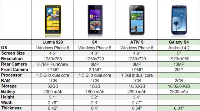 Nokia Lumia 920 Vs. Samsung Galaxy S4