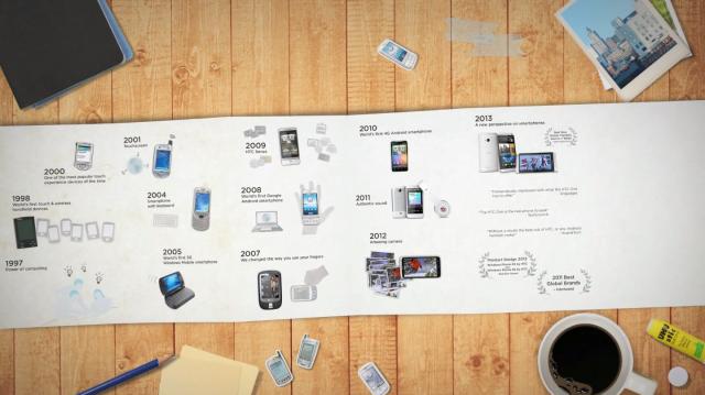 HTC history timeline