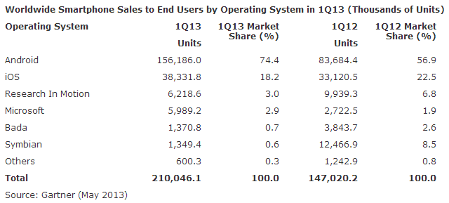 gartner q1 2013 smartphone os worldwide sales