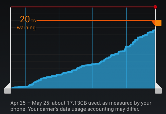CM10.1.0 RC3 data usage