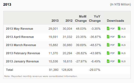 HTC Revenue Earnings May 2013