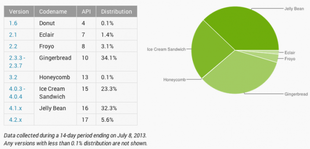 Android Platform distribution chart June 2013