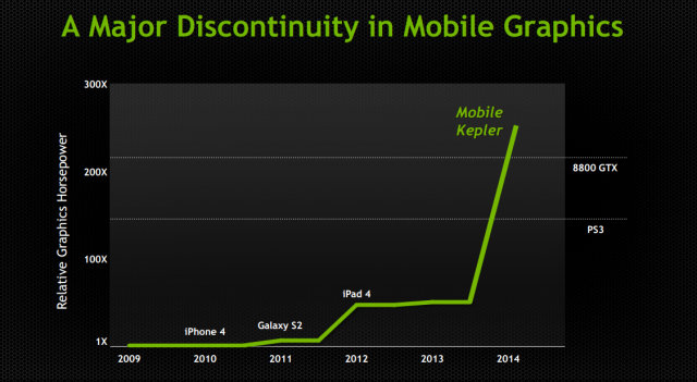NVIDIA mobile kepler graphics graph