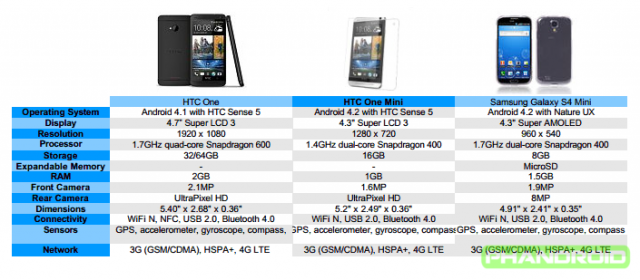 htc one vs htc one mini vs samsung galaxy s4 mini