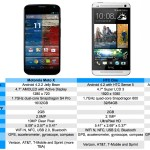 moto-x-vs-htc-one-galaxy-s4-iphone-5