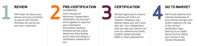 Verizon Certification Process