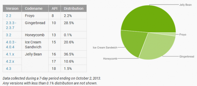 android versions october 2013
