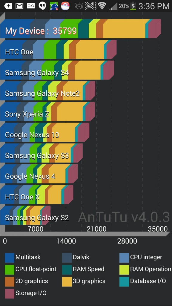 Galaxy Note 3 Benchmark