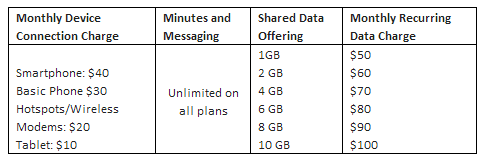 us cellular shared data