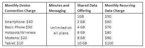 us cellular shared data