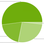 android distribution numbers nov 1 2013
