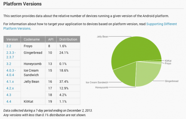 Android Platform versions Dec 2013