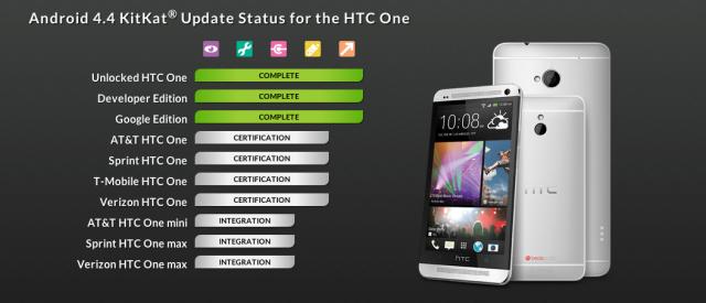 HTC One KitKat status page