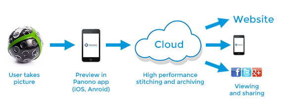 PANONO_app_cloud