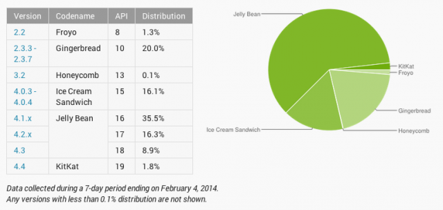 Android Platform distribution numbers Feb 2014