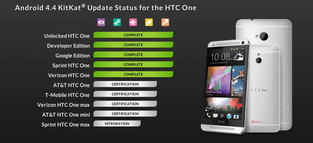 HTC One Android 4.4 KitKat status page