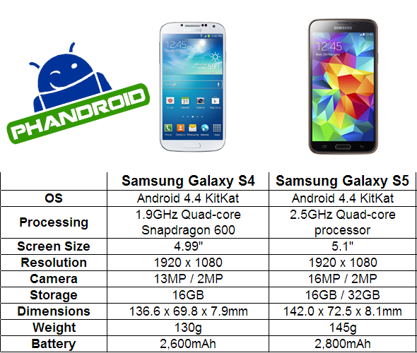 Samsung Galaxy S4 vs Samsung Galaxy S5 comparison