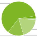 Android platform versions March 2014