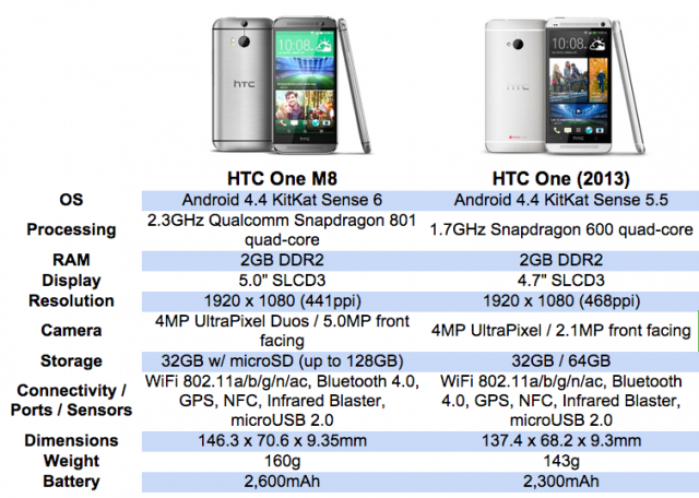 HTC One M8 vs HTC One M7