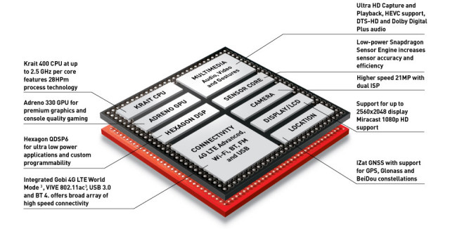 Qualcomm snapdragon-801-soc
