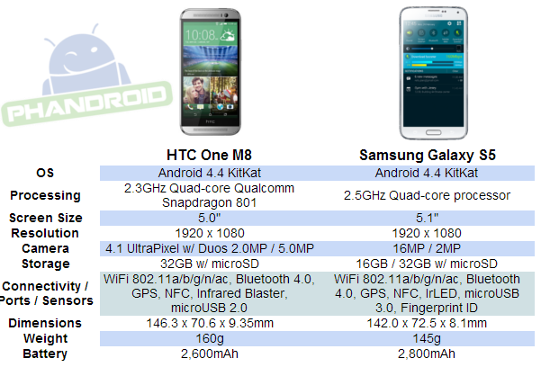 Galaxy S5 vs HTC One M8 Specs