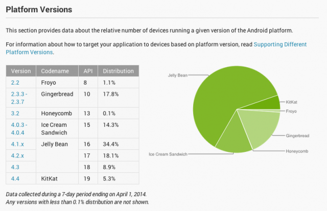 Android Platform Distribution April 2014