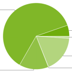 Android Platform distribution April 2014 chart