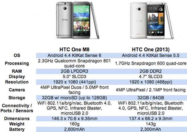 HTC One M8 vs M7 Specs