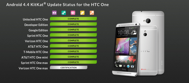 HTC One Max KitKat status update