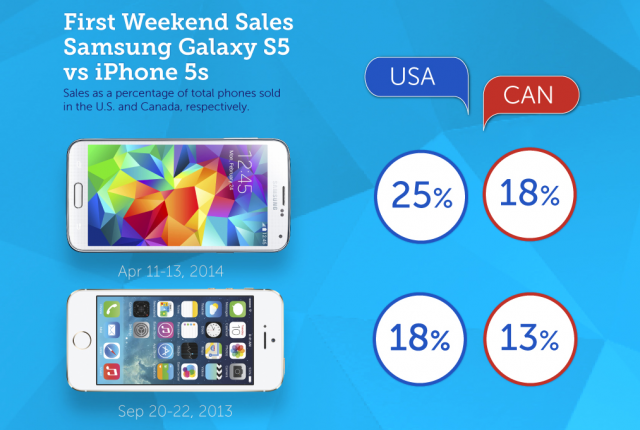 galaxy s5 vs iphone 5s sales