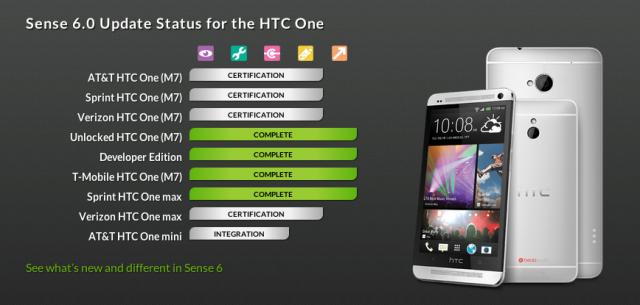 HTC One M7 Sense 6 status