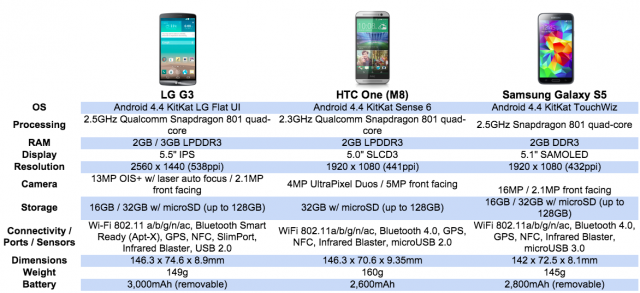 LG G3 vs HTC One M8 vs Samsung Galaxy S5 edit