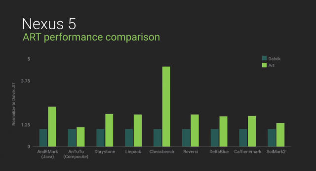 Android L performance 1
