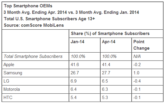 comscore us april 2014 oems